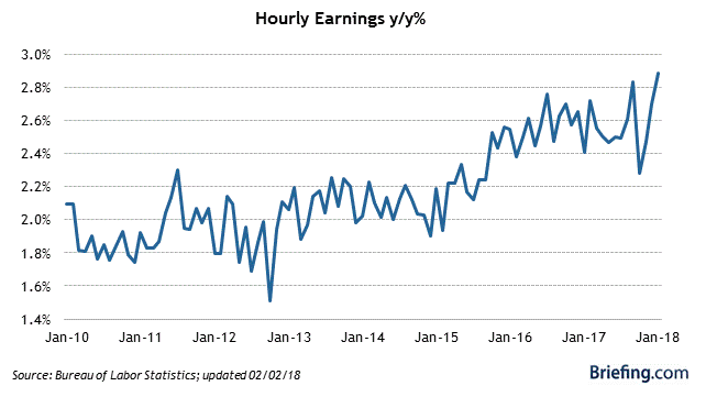 hourly earnings chart for March 2018 blog