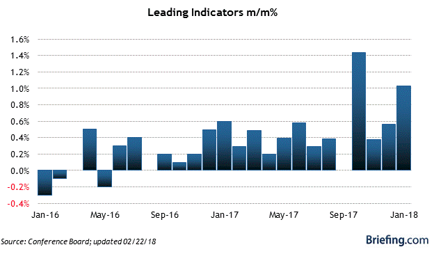 leading indicators chart for March 2018 blog